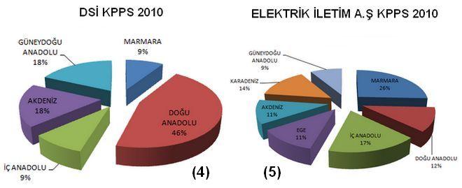 DSİ Elektrik İletim KPSS 2010 Harita Teknikeri Alımı