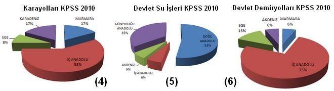 DSİ Karayolları Demiryolları KPSS 2010 Harita Mühendisi Alımı