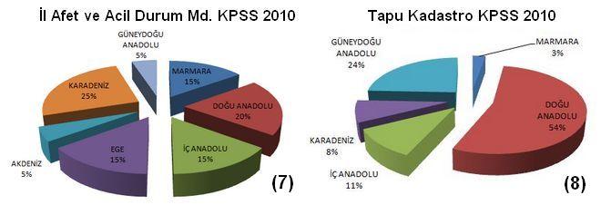 İl Afet Tapu Kadastro KPSS 2010 Harita Mühendisi Alımı