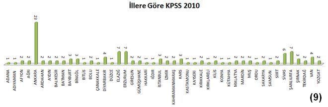 İllere Göre KPSS 2010 Harita Mühendisi Alımı