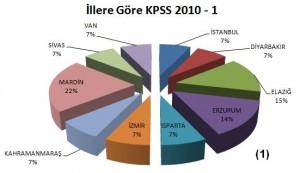 İllere Göre KPSS 2010 harita kadastro ortaöğretim mezunu alımı