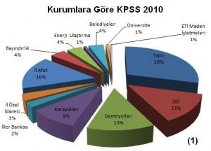 Kurumlara Göre KPSS 2010 Harita Mühendisi Alımı