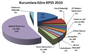 Kurumlara Göre KPSS 2010 Harita Teknikeri Alımı
