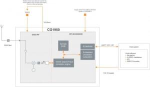 ST-Ericsson Mobil Cihazlar İçin GPS + GLONASS Alıcısı